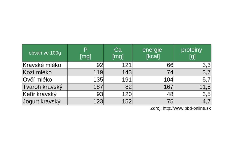 Graf: Obsah fosforu, vápníku a proteinů ve vybraných mléčných výrobcích