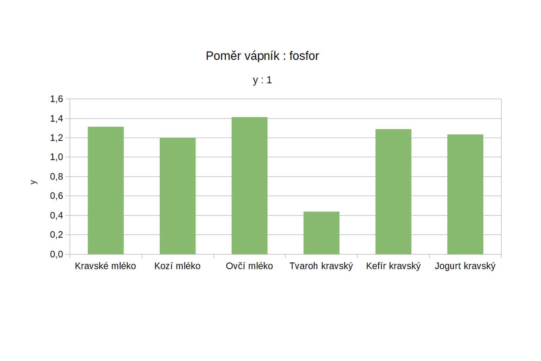 Graf: Poměr fosforu a vápníku ve vybraných mléčných výrobcích