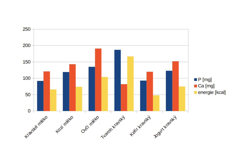 Graf: Srovnání poměrů fosforu, vápníku a energetické hodnoty vybraných mléčných výrobků